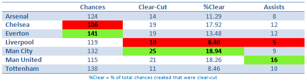 Chance creation1 Just How Bad Are Liverpool At Scoring Goals? Stats Compared to Rivals